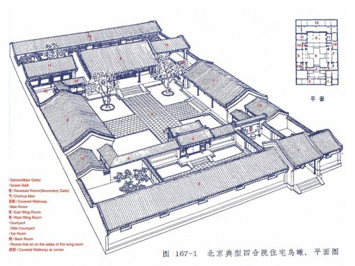 Traditional Chinese courtyard house and multigenerational housing.